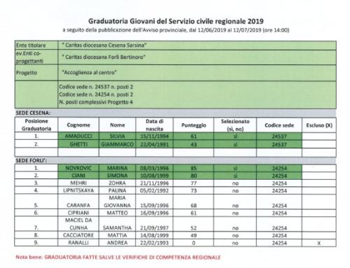 GRADUATORIA SERVIZIO CIVILE REGIONALE 2019